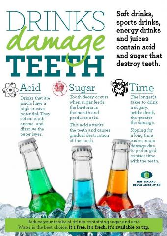 Drinks Damage Teeth infographic